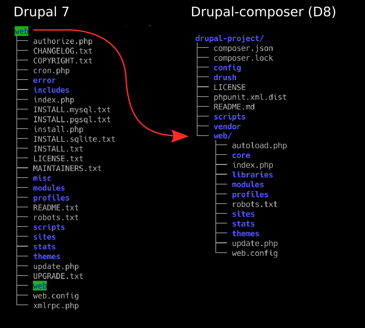 Drupal 7 structure vs Drupal 8 (with drupal-composer) structure